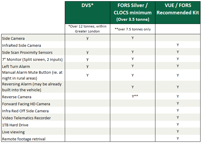 DVS and FORS Comparison