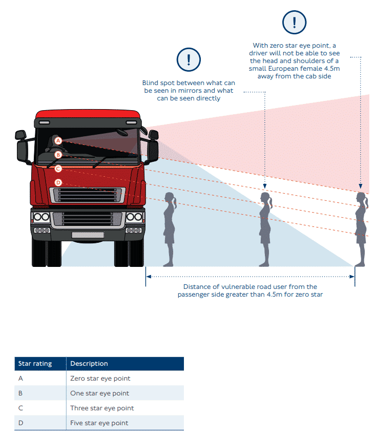 Direct Vision Standard HGV Truck