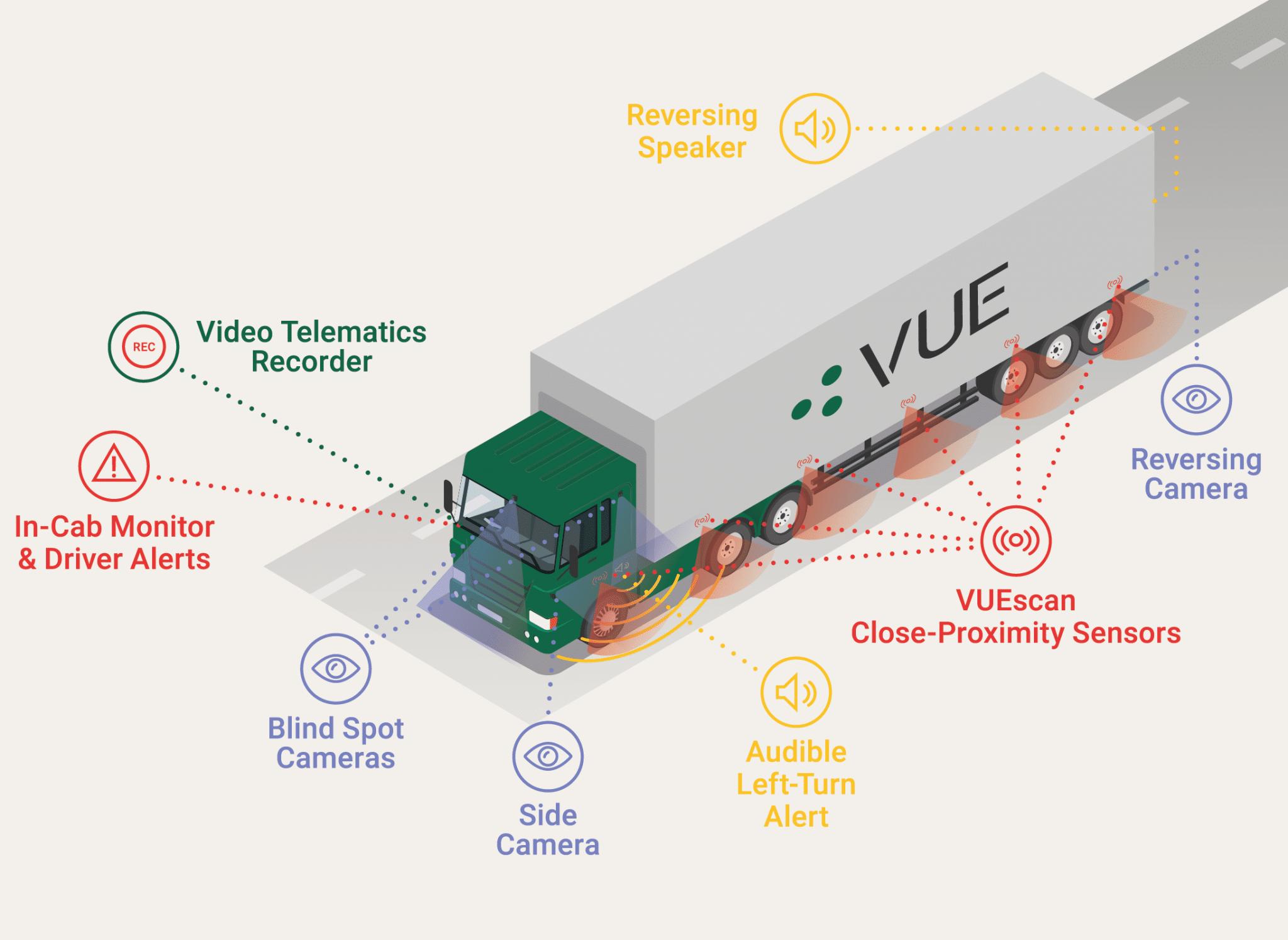 Direct Vision Standard Safe System