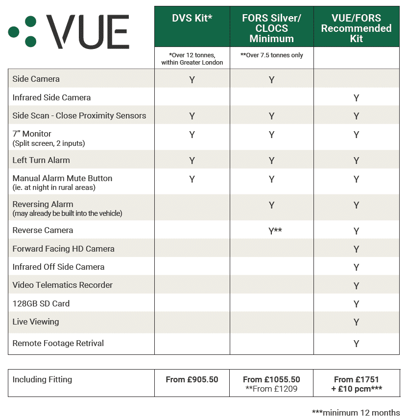 VUE FORS DVS Table