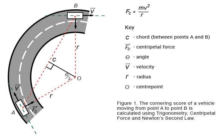 Figure 1 - Calculation Cornering Driver Behaviour Score