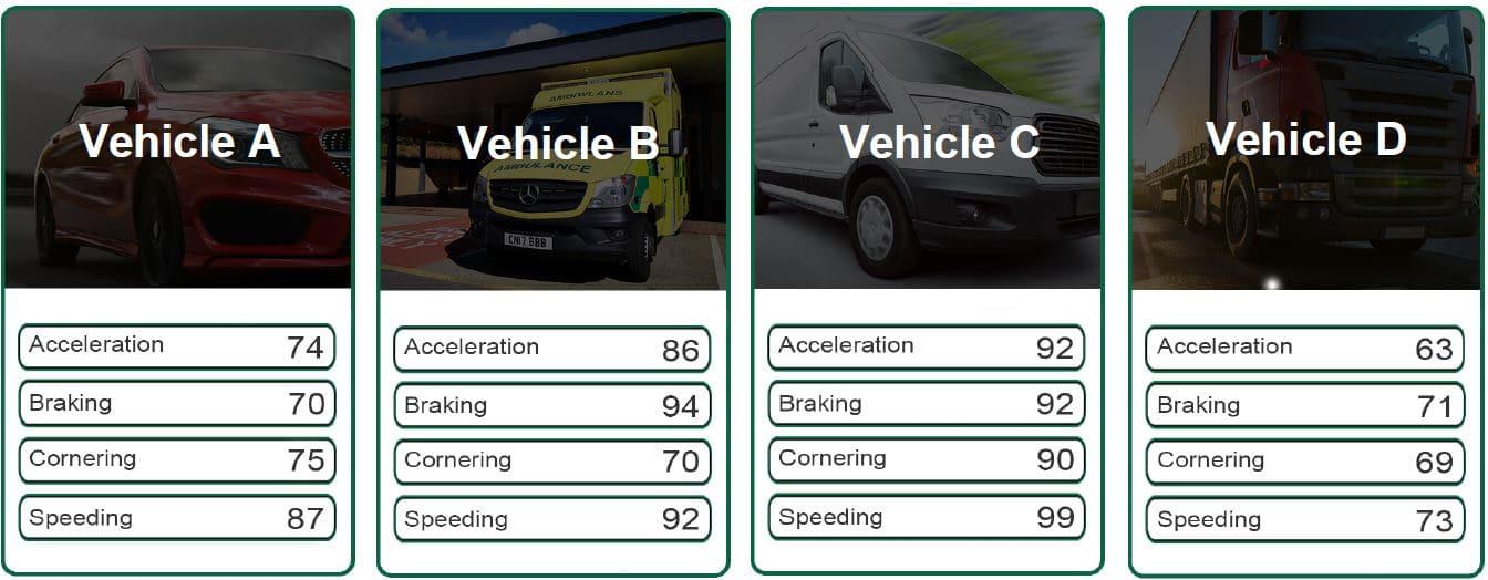 Driver Scores