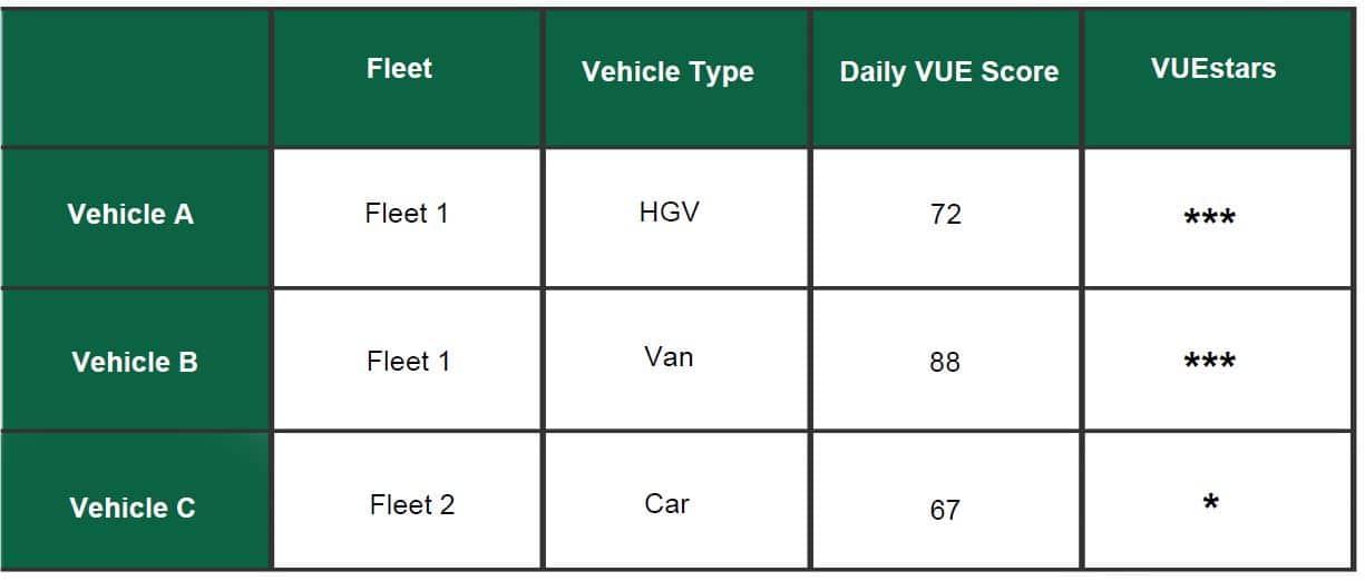 Driver Score Table