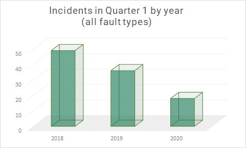 Reduced Accident Rates Johnsons Q1